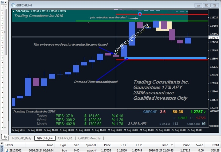 Trading Consultants Inc's Nosbigs' closed Forex Trade GBPCHF