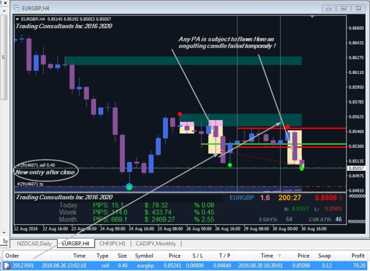 Trading Consultants Inc.Discusses Forex Price Action from H4 Supply Zone