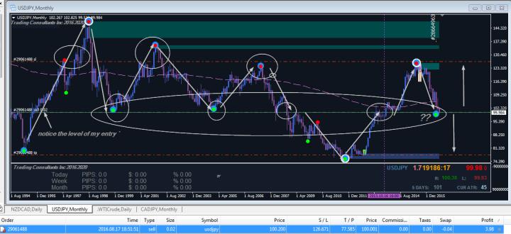 Forex Trading USDJPY