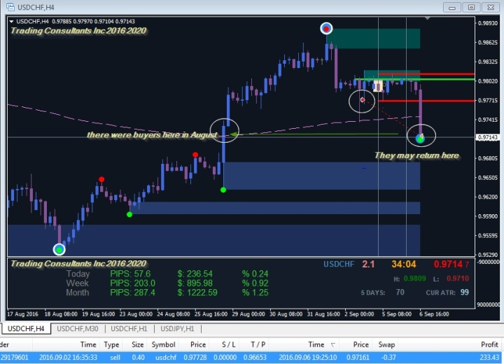 Closing with an H4 chart using look back.