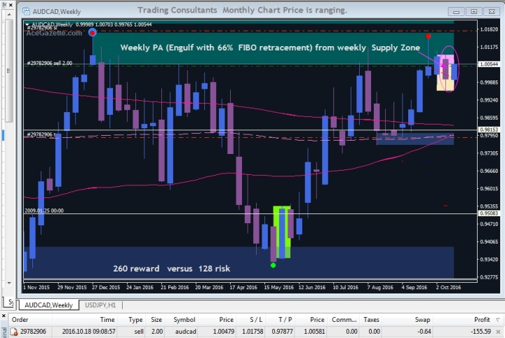 AUDCAD Sell