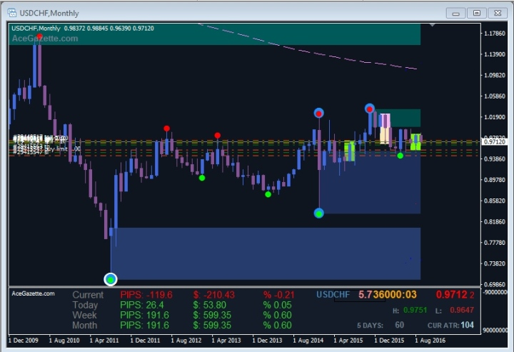 56477_-usdchfmonthly-2016-10-02-04_47_00-ranging
