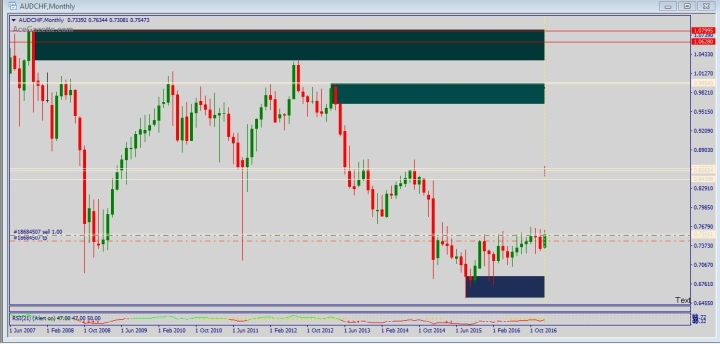 Here we take the same chart and begin to seek PA  Price action ( candle patterns with any chart thru H4