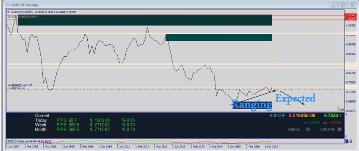 There are 4 answers up down range or unsure If unsure we do not trade that pair for the month.