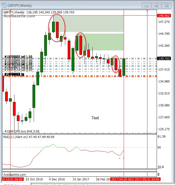 2017-04-21 18_07_56-51566_ FXChoice-Pro Demo - Demo Account - GBPJPY,Weekly
