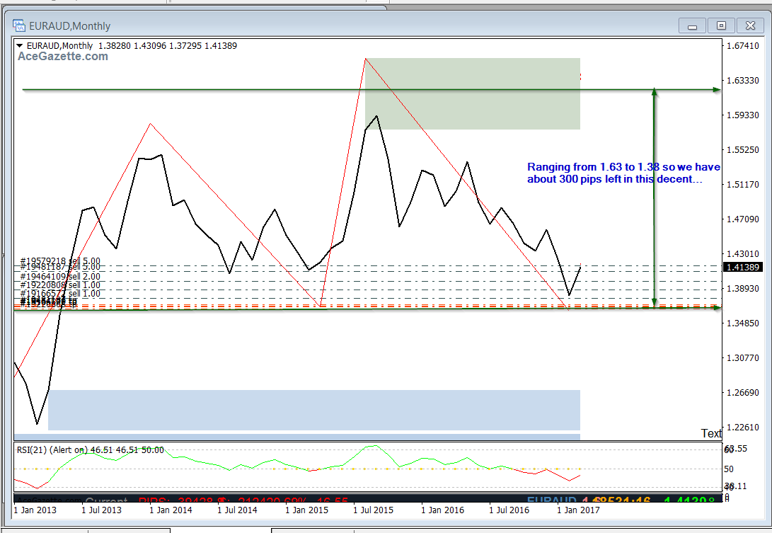 EURAUD,Monthly Ranging from 1.63 to 1.38